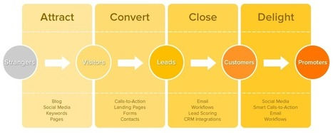 Here's How to Use Inbound Marketing to Attract, Convert, Close & Delight | AtDotCom Social media | Scoop.it