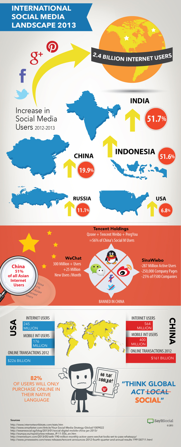 The International Social Media Landscape 2013 [...