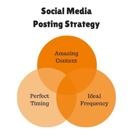 How to Create a Social Media Marketing Plan From Scratch | Public Relations & Social Media Insight | Scoop.it