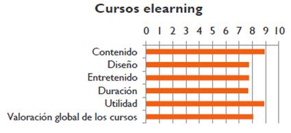 Mapa de situación 2014 para el aprendizaje online y el blended learning | E-learning | Scoop.it