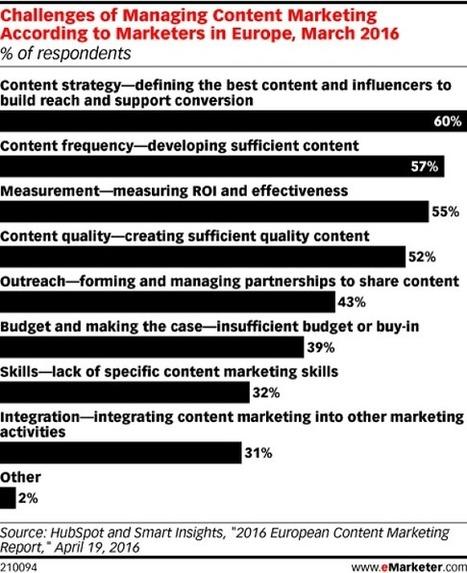 Étude : les KPIs utilisés pour mesurer le content marketing - Blog du Modérateur | Marketing, e-marketing, digital marketing, web 2.0, e-commerce, innovations | Scoop.it