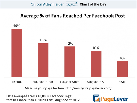 CHART OF THE DAY: As Brands Get More Facebook Fans, They Reach A Smaller Percentage Of Their Base | Entrepreneurship, Innovation | Scoop.it