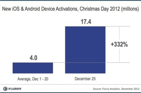 BII MOBILE INSIGHTS: How Mobile Owned Christmas This Year | Apple in Business | Scoop.it