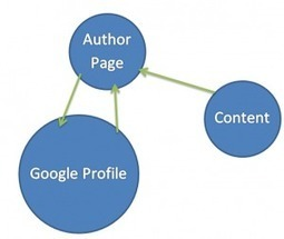 The Rel-Author Tag: 5 Reasons Why Installing It Will Benefit You As An Author   Blogging, SEO, WordPress   Scoop.it