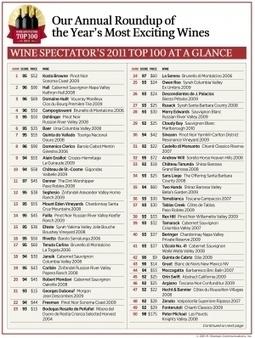 TOP MELHORES 100 VINHOS 2011 DA REVISTA WINESPECTATOR   Wine Lovers   Scoop.it