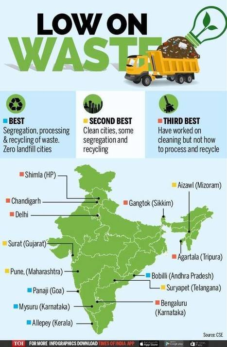 Delhi fails to make best of waste - Times of India | GAIA News | Scoop.it