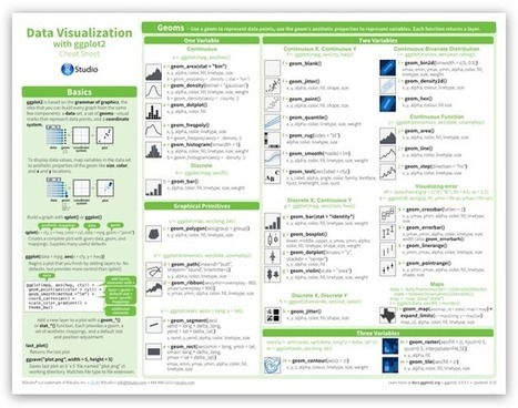 Another great R cheatsheet from RStudio - Data #Visualization #rstats | Data is big | Scoop.it