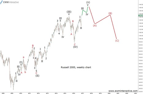 Russell 2000's Uptrend Will Not Last Forever - EWM Interactive   Technical Analysis - Elliott Wave Theory   Scoop.it