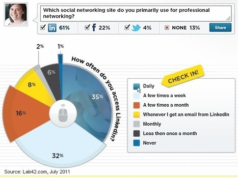 Social Media - LinkedIn Audiences Highly Engaged, Active in Groups : MarketingProfs Article | An Eye on New Media | Scoop.it