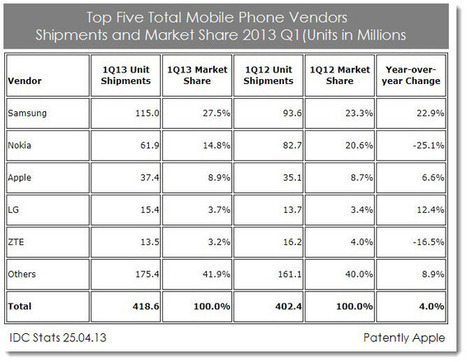 Apple Hit New Record First-Quarter High for iPhone Sales   Macwidgets..some mac news clips   Scoop.it