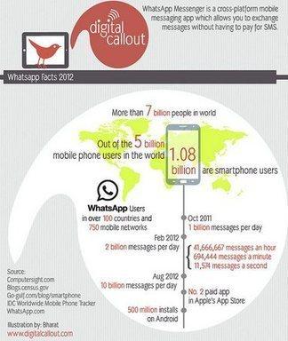 Cómo funciona Whatsapp | PROYECTOS DE TECNOLOGÍA | Scoop.it