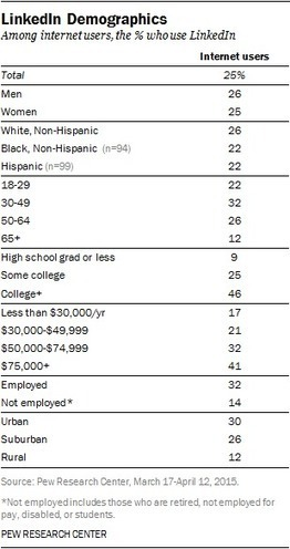 The Demographics of Social Media Users | #KESocial | Scoop.it