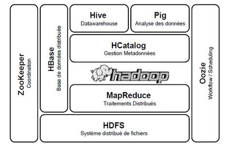 Hadoop et son écosystème | Digital Marketing: technologies et strategies | Scoop.it