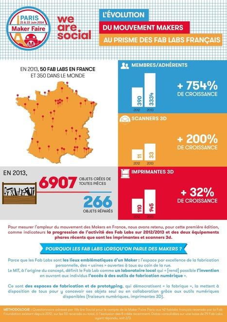 50 fablabs en France (et 350 dans le monde) : Etat des lieux et pratiques | Vous avez dit Innovation ? | Scoop.it