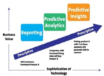 Now is The Time for Predictive Marketing | DigiTalk | Scoop.it