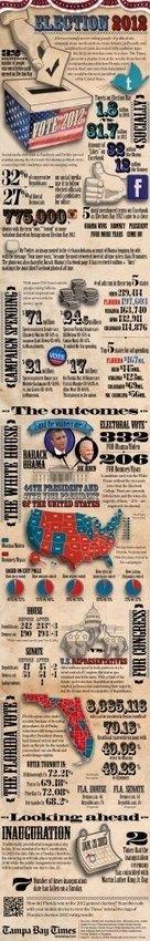 Todo sobre las elecciones USA 2012 en Twitter y FaceBook #infografia #infographic #socialmedia   Los medios sociales en las elecciones de EE.UU. 2012   Scoop.it