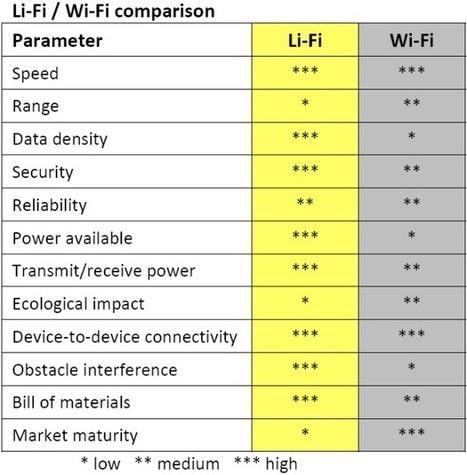 LiFi: Internet en una lámpara.   Seo, Social Media Marketing   Scoop.it