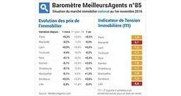 Immobilier: les Français gagnent 2 % de pouvoir d'achat en un mois | Real estate information | Scoop.it