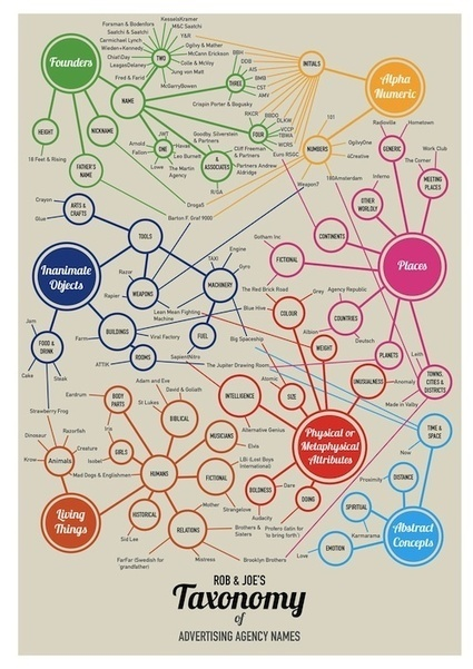 Infographic: How Advertising Agencies Get Their Names - DesignTAXI.com | Creative Feeds | Scoop.it