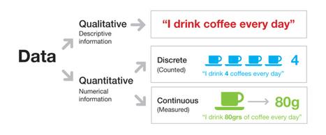 Information design content | Representando el conocimiento | Scoop.it