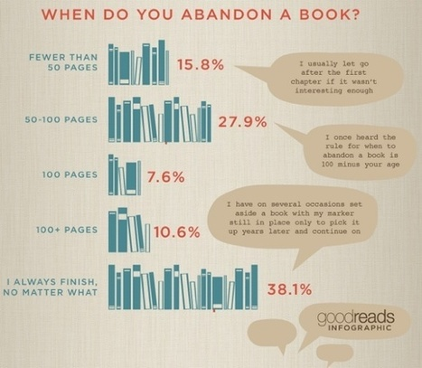 J.K. Rowling & E.L. James Lead Most Abandoned Books List - GalleyCat | License to Read | Scoop.it