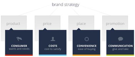 The 4 C's versus the 4 P's of Marketing | Winning in IT | Scoop.it