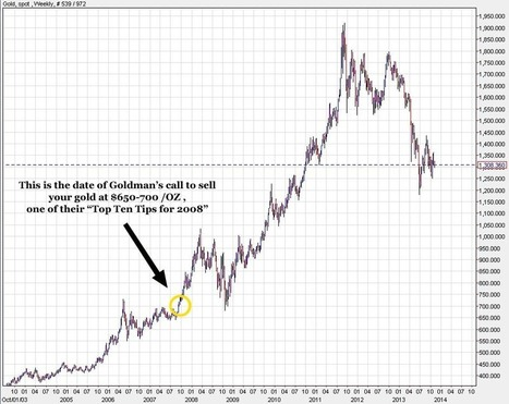It's never a good time to buy gold. Ever. | SilverDoctors.com | Commodities, Resource and Freedom | Scoop.it