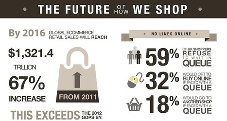 Infographic Alert: Detailed Stats Around Shopping's Future | The eTail Blog | Public Relations & Social Media Insight | Scoop.it