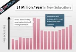 Long Landing Pages: The Secret of the Scroll | Business.com B2B Online Marketing Blog | SEO webshufu | Scoop.it