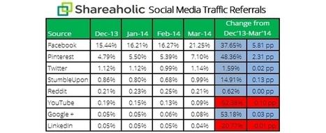 REPORT: Facebook Rules 1Q Referral Traffic - AllFacebook   Digital-News on Scoop.it today   Scoop.it