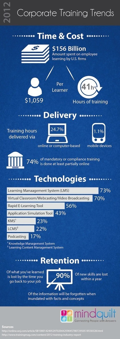 Infographic: Corporate Training Trends | eLearning today | Scoop.it