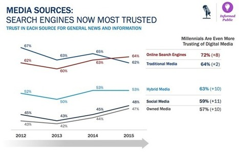 Humans More than Google Set To Become Key Trusted Sources of News | Content Curation World | Scoop.it