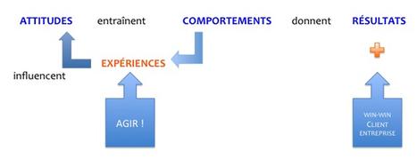 24 bonnes raisons pour cartographier les Parcours de ses Clients (1/2) | Client au coeur : stratégie client et marketing collaboratif | Expériences en cross-canal et utilisation du multicanal | Scoop.it