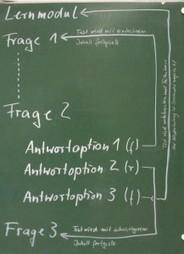 E-Learning@Jura – Praxisbeispiele für den Einsatz digitaler Medien in der juristischen Ausbildung (1)   PICTS   Scoop.it