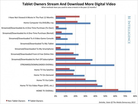 How Tablets Are Driving A Huge Explosion In Mobile Video | Audiovisual Interaction | Scoop.it
