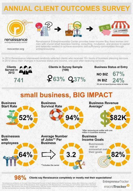 Client Business Impact - Renaissance Entrepreneurship Center | Micro-business | Scoop.it