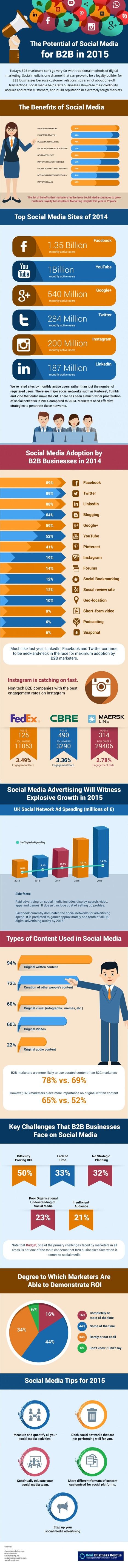 How B2B Businesses Are Tackling Social Media In 2015 | Social Media, Digital Marketing | Scoop.it