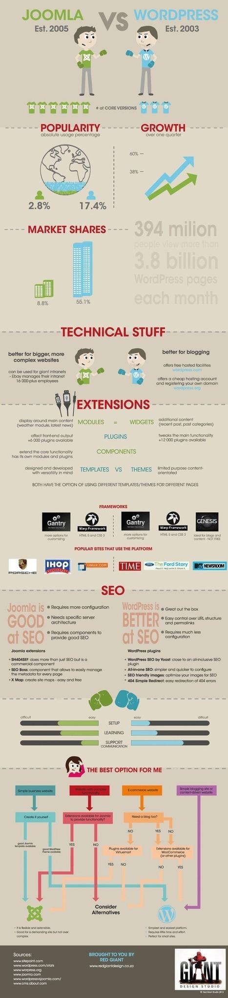 WordPress vs Joomla 2013 [Infographic] | ContentManagementSystems | Scoop.it