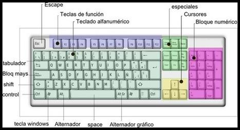EL HARDWARE: Periféricos de Entrada, Salida y Mixtos | Avances Tecnológicos 2012 | Scoop.it