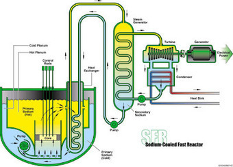Supercritical CO2 turbine for Power Production & Waste Heat Energy Recovery | Sustain Our Earth | Scoop.it