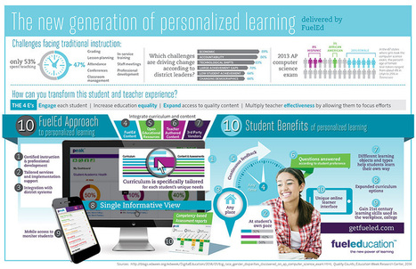 The New Generation of Personlized Learning Delivered by FuelEd | Edtech | Scoop.it