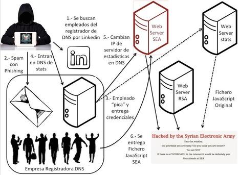 Un informático en el lado del mal: Atacar un sitio web usando sus estadísticas: Pentesting, Hacking & doxing | Formación Lanzanet | Scoop.it