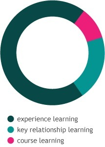 The New Architecture of Learning | Career Innovation | Career Development | Scoop.it