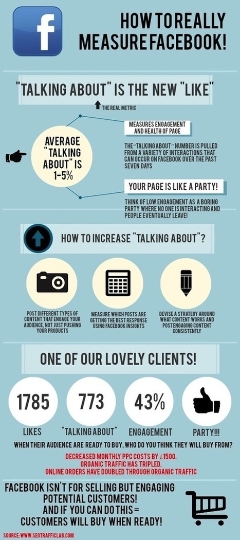 How-To Measure Facebook Success [Infographic] - ChurchMag | Insight Social Media | Scoop.it