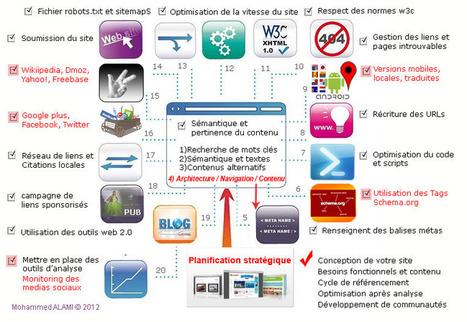 » Référencement naturel en 20 étapes, pratiques SEO 2012 - News & Actualité sur S2M | Tourisme insolite | Scoop.it