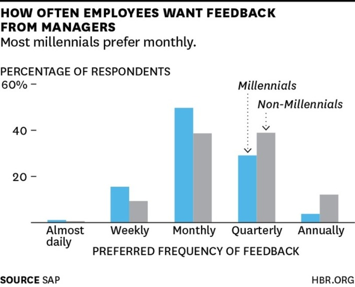 Millennials Want to Be Coached at Work | Future of Work | Scoop.it