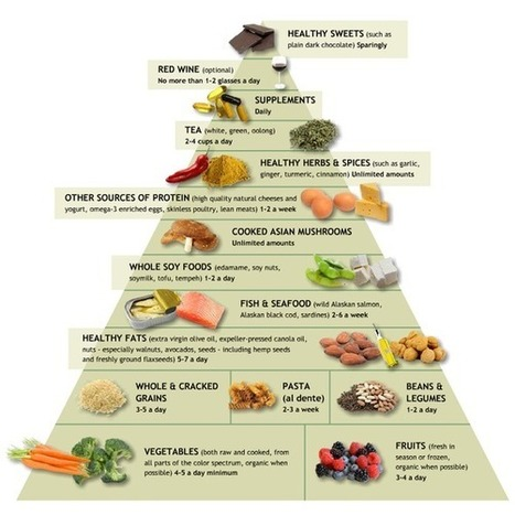Dr. Weil's Anti-Inflammatory Food Pyramid | Heath and Physical Education | Scoop.it