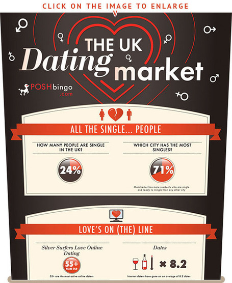 The UK Dating Market [INFOGRAPHIC] | EPIC Infographic | Scoop.it