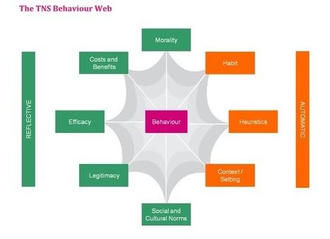 Citoyen et consommateur : doit-on modifier notre comportement ? | Tendances de société | Scoop.it