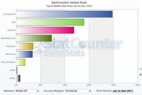 Symbian sigue siendo líder de los sistemas operativos para móviles - tuexperto.com | Sistemas operativos en red | Scoop.it